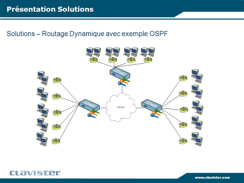 Solutions – Routage Dynamique avec exemple OSPF