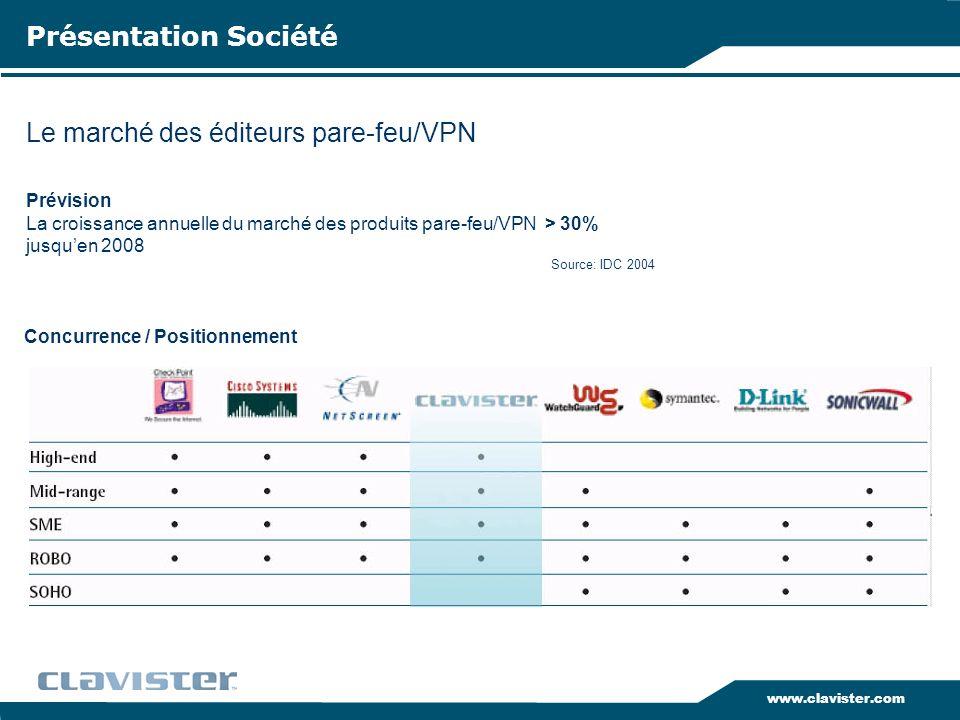 Le marché des éditeurs pare-feu/VPN