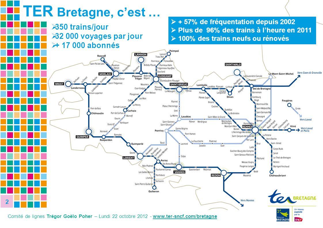 TER Bretagne, c'est … 350 trains/jour 32 000 voyages par jour