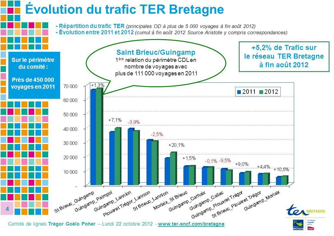 +5,2% de Trafic sur le réseau TER Bretagne à fin août 2012