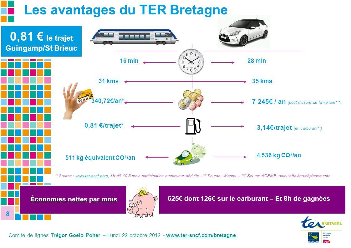 Les avantages du TER Bretagne