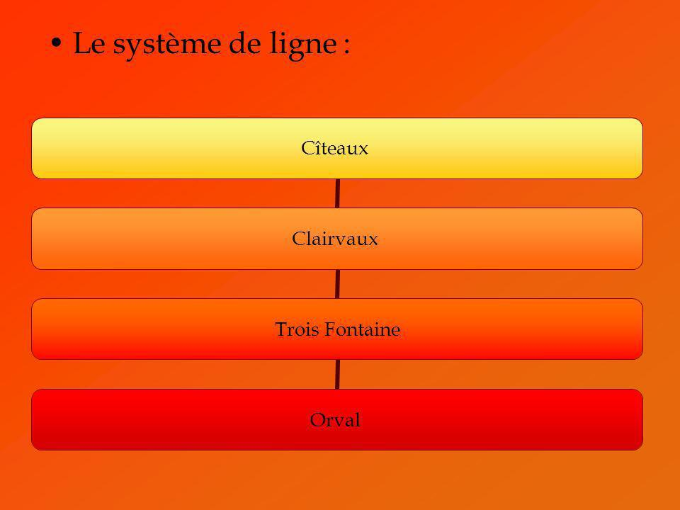 Le système de ligne :