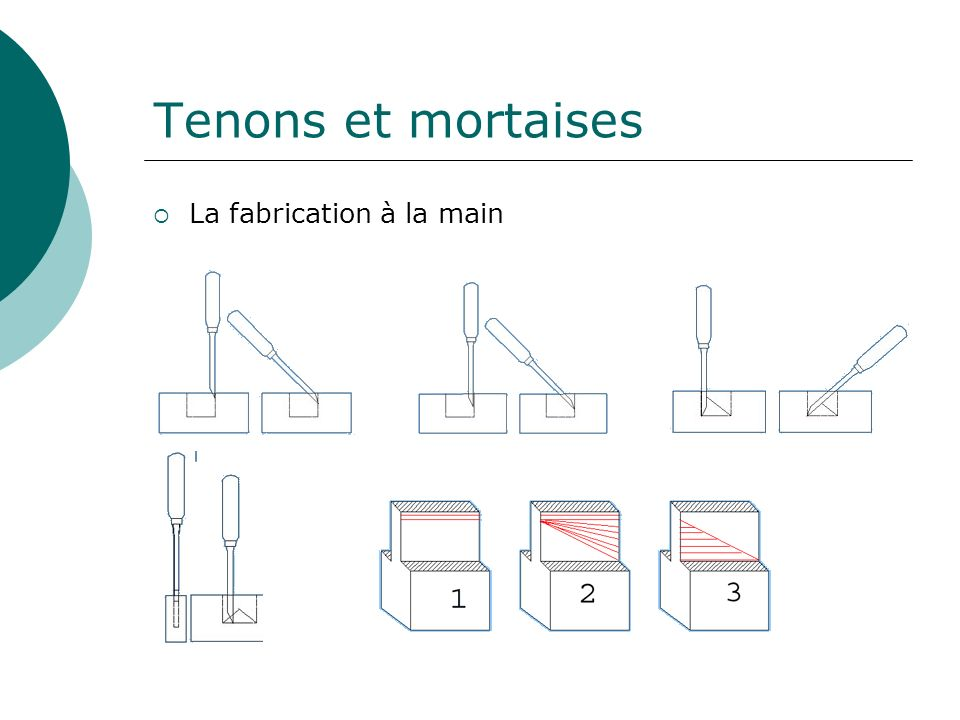 Tenons et mortaises La fabrication à la main