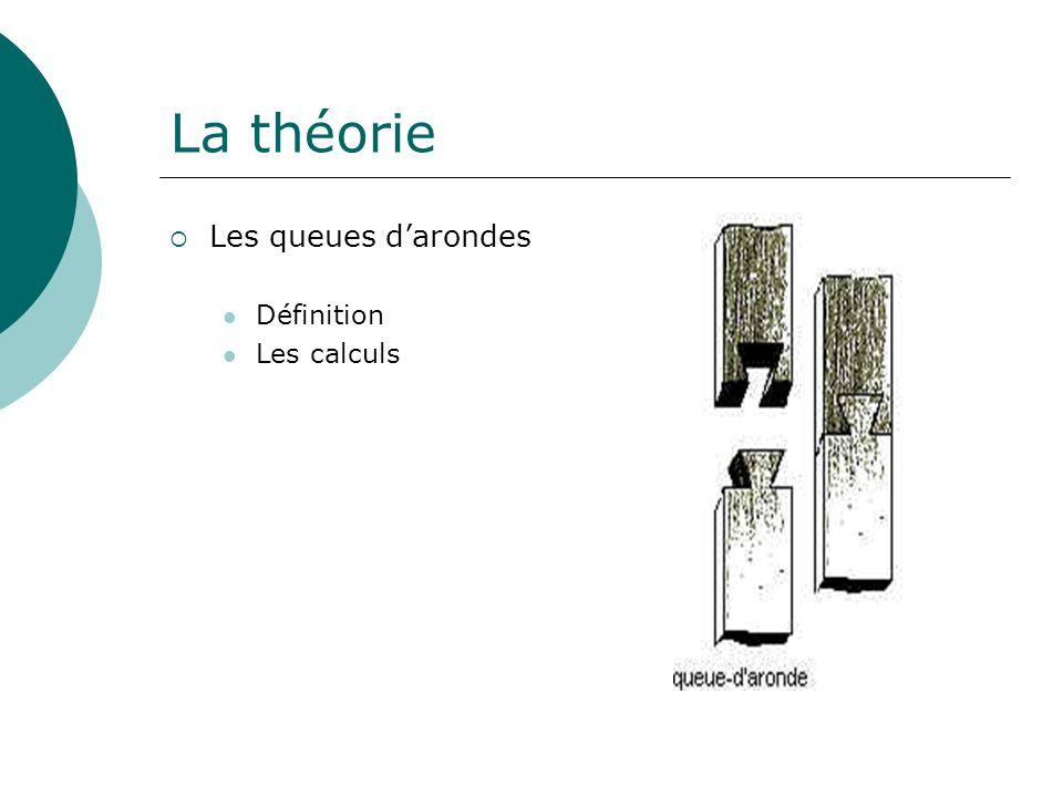 La théorie Les queues d'arondes Définition Les calculs