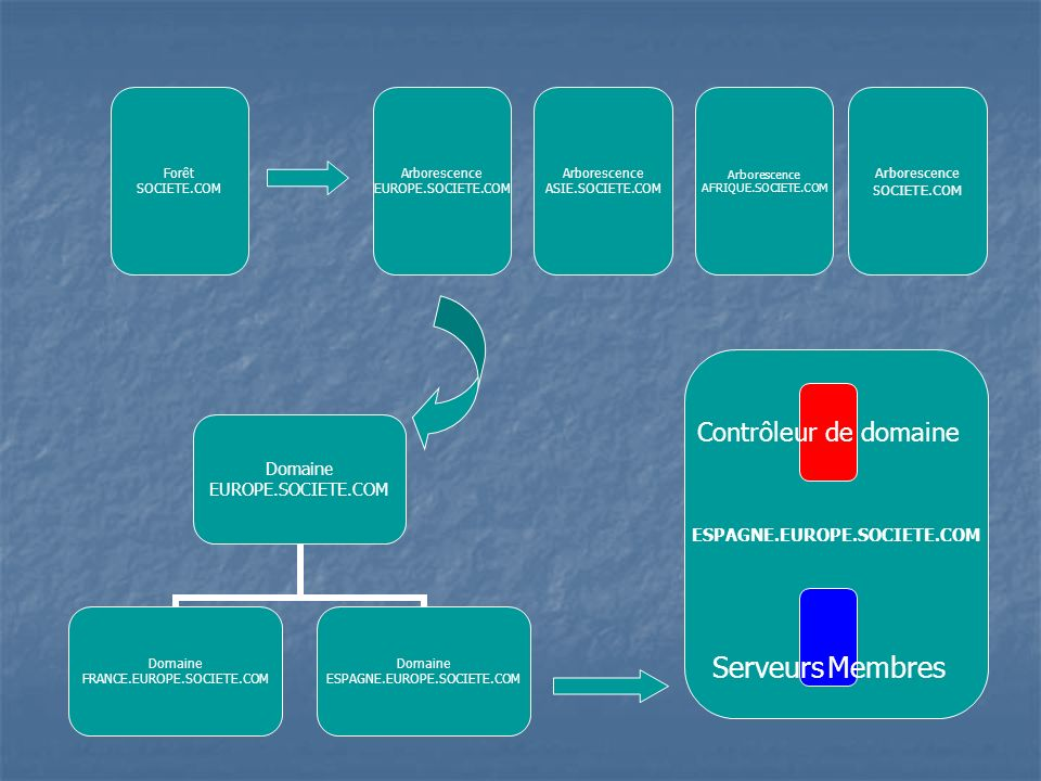 Serveurs Membres Contrôleur de domaine ESPAGNE.EUROPE.SOCIETE.COM
