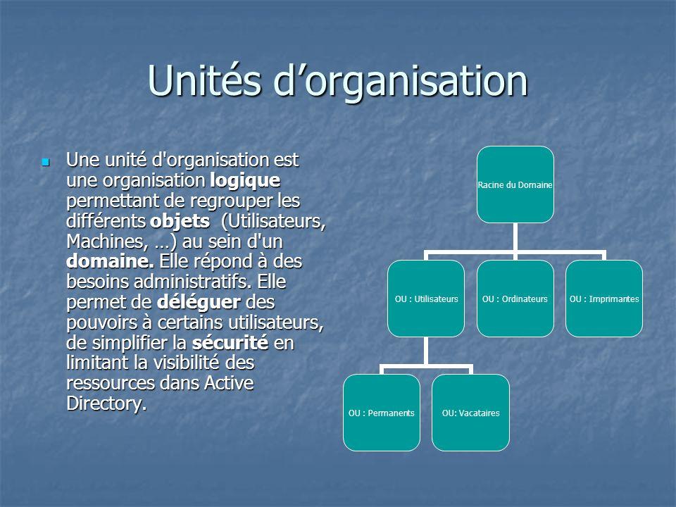 Unités d'organisation