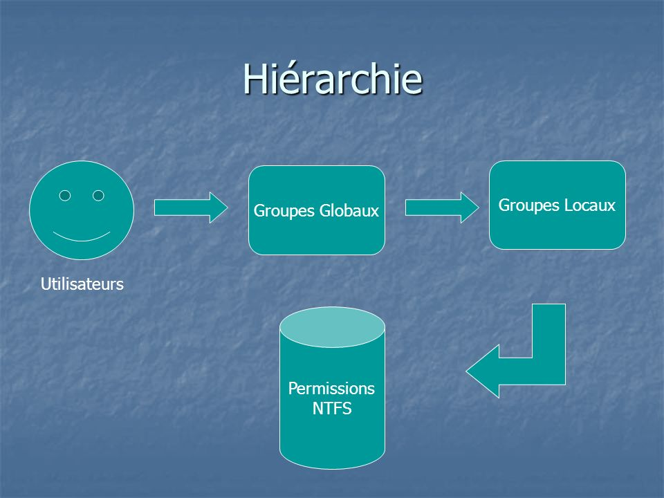 Hiérarchie Groupes Locaux Groupes Globaux Utilisateurs