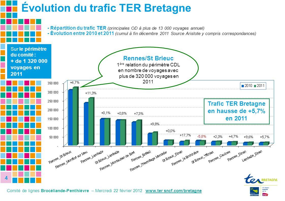 Trafic TER Bretagne en hausse de +5,7% en 2011