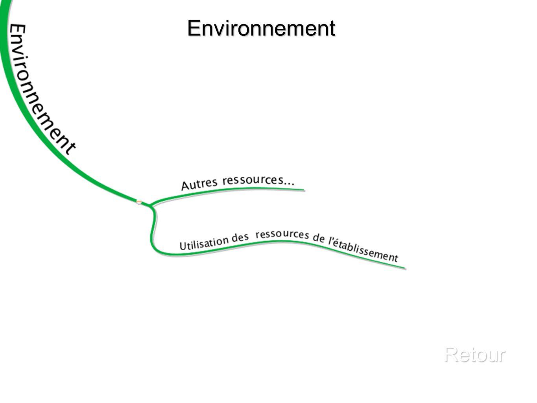 Environnement Retour