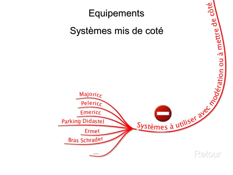 Equipements Systèmes mis de coté Retour