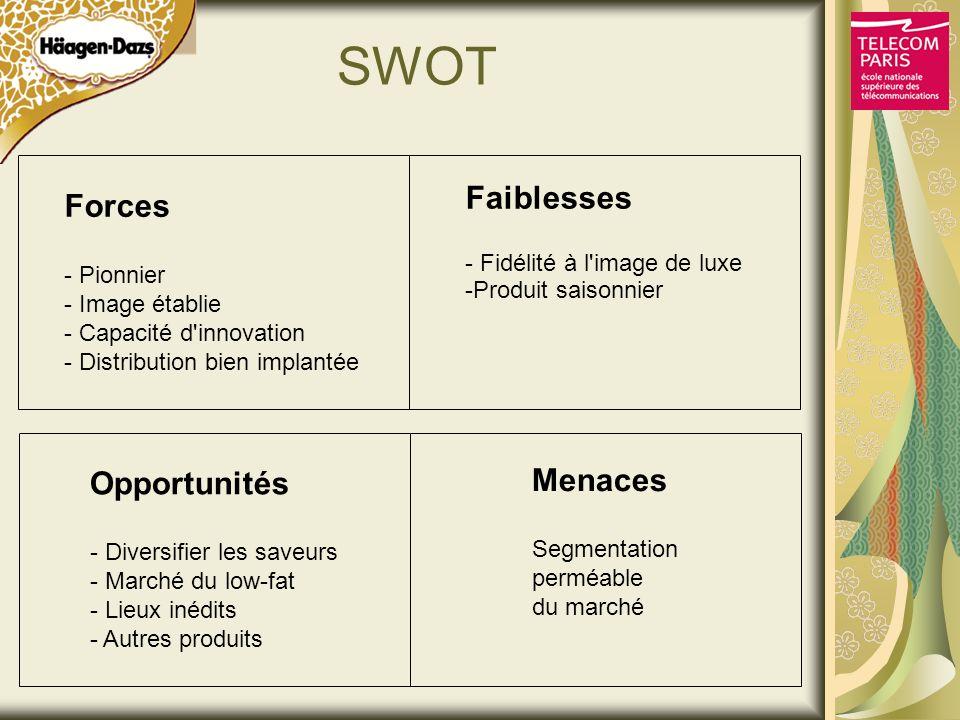 SWOT Faiblesses Forces Menaces Opportunités