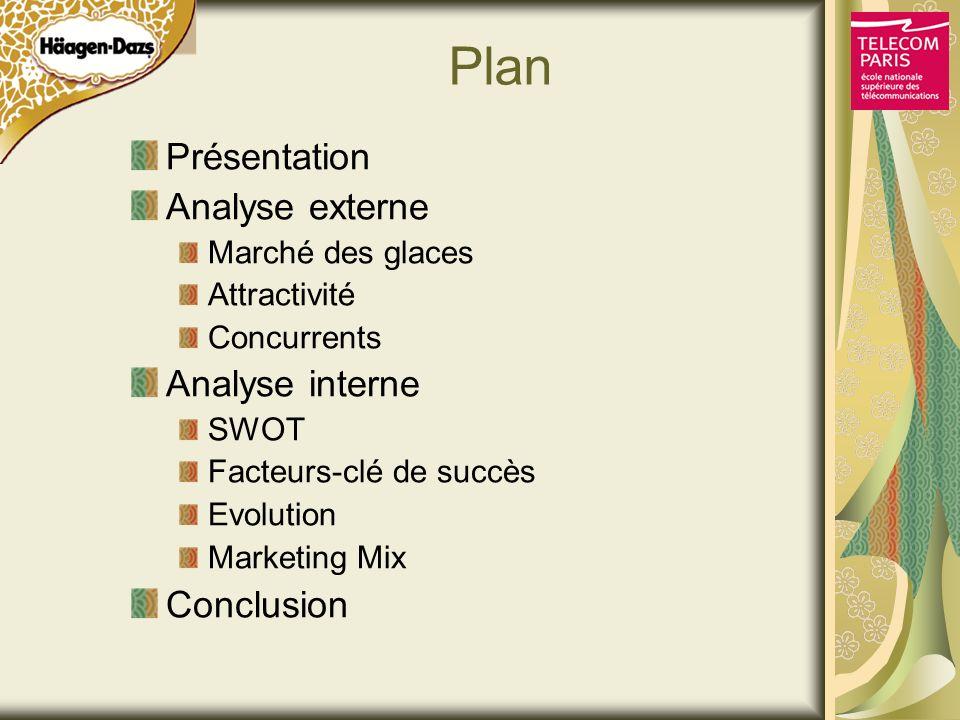 Plan Présentation Analyse externe Analyse interne Conclusion