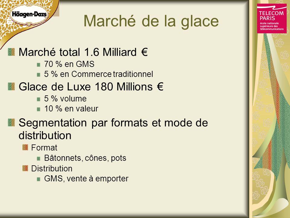 Marché de la glace Marché total 1.6 Milliard €