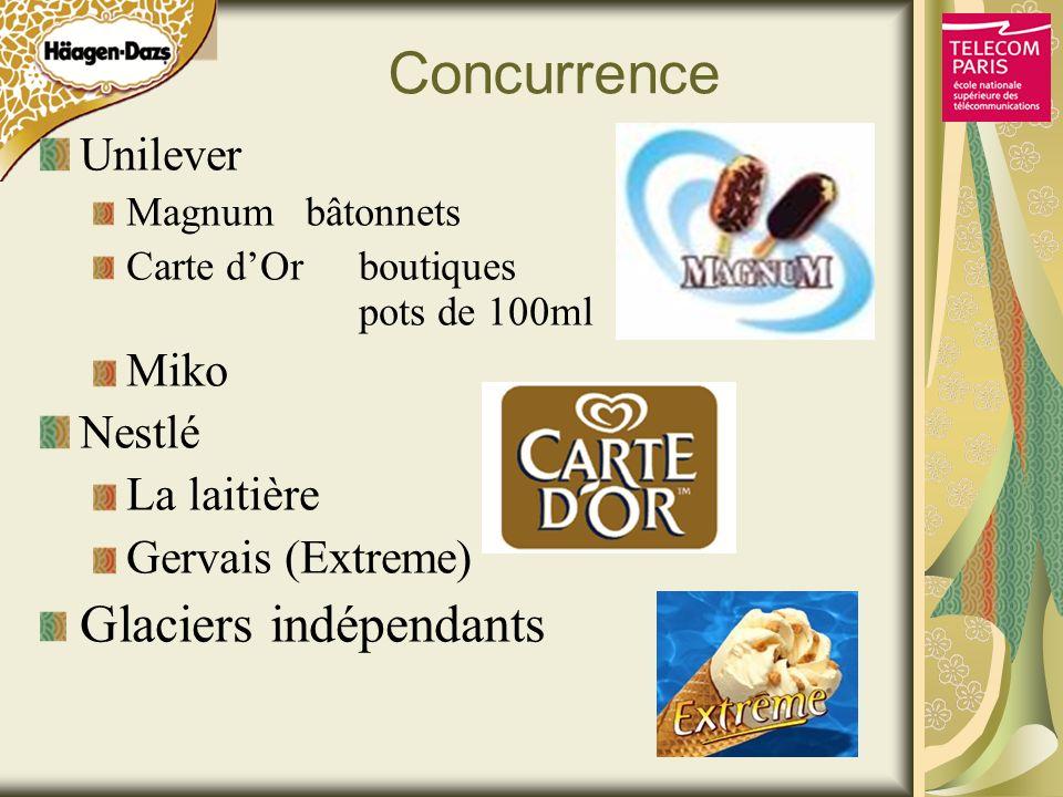 Concurrence Glaciers indépendants Unilever Miko Nestlé La laitière