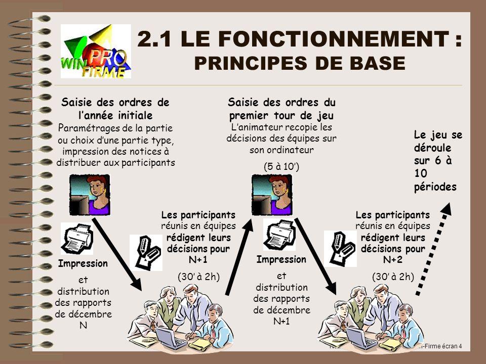2.1 LE FONCTIONNEMENT : PRINCIPES DE BASE