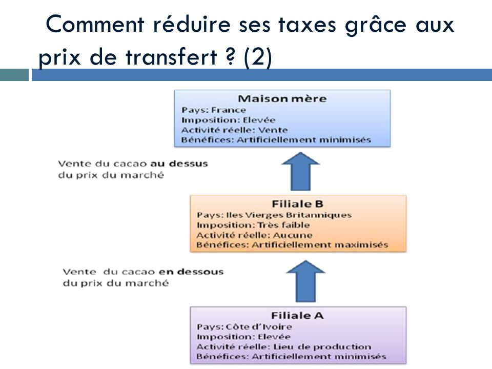 Comment réduire ses taxes grâce aux prix de transfert (2)
