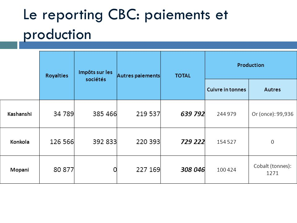 Le reporting CBC: paiements et production