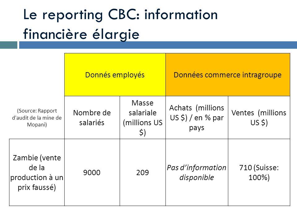 Le reporting CBC: information financière élargie