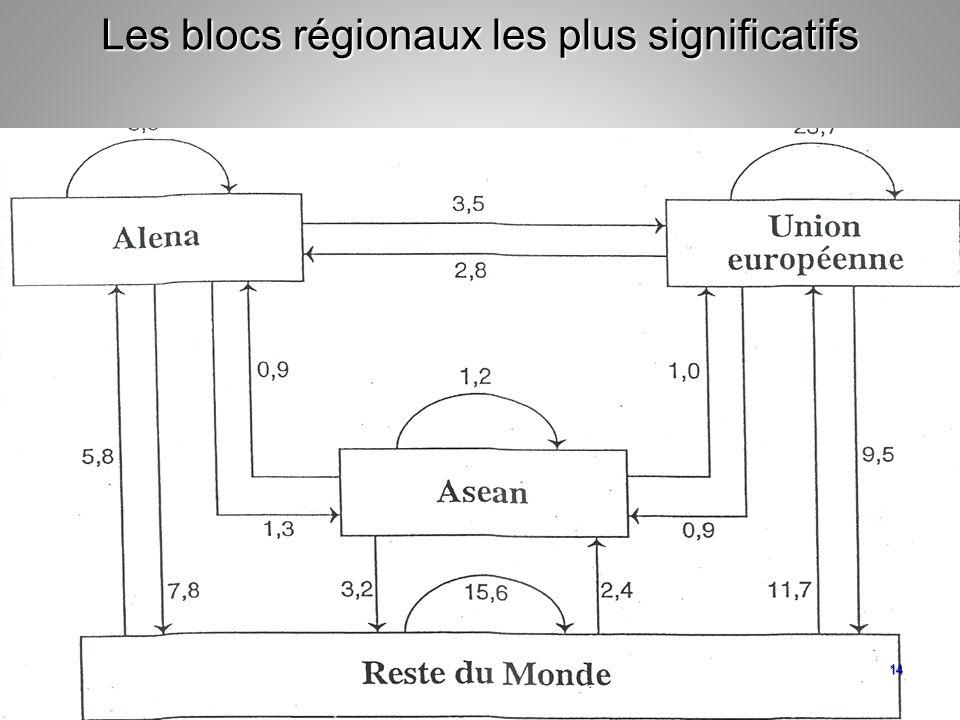 Les blocs régionaux les plus significatifs
