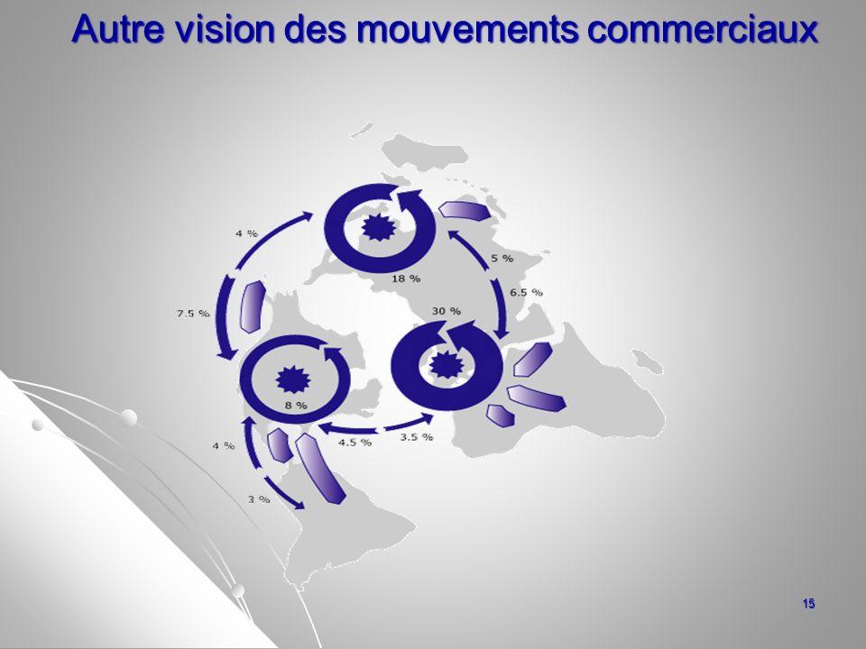 Autre vision des mouvements commerciaux