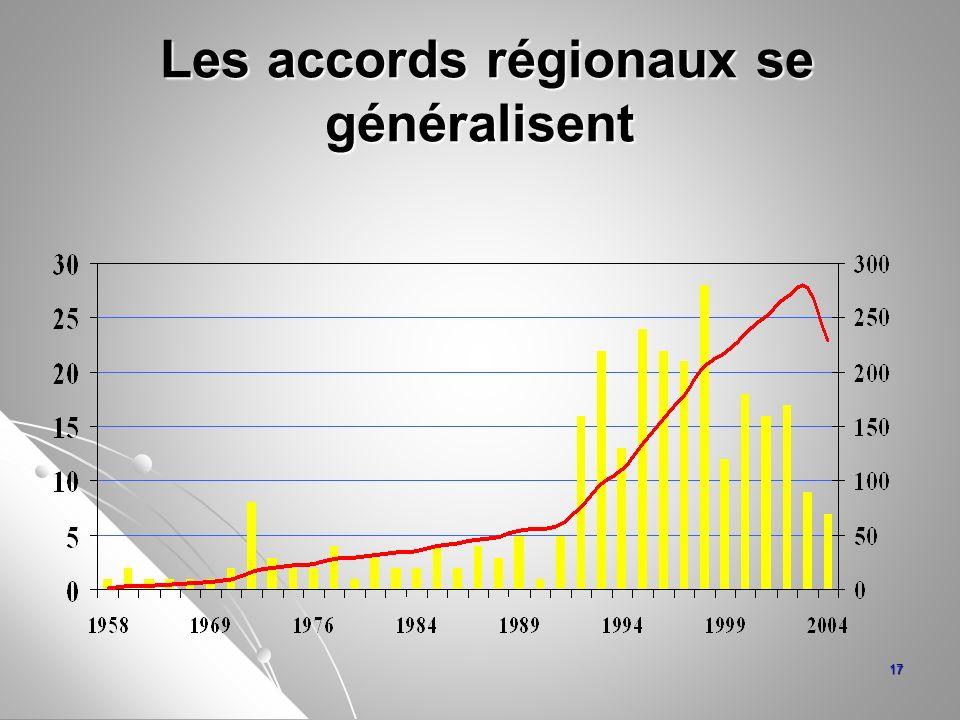 Les accords régionaux se généralisent