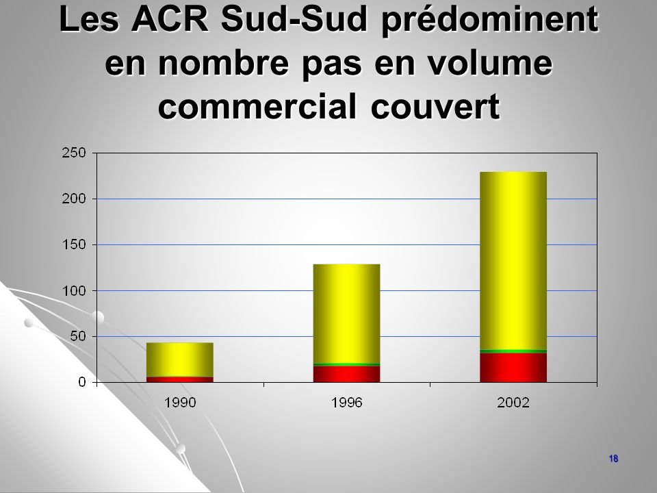 Les ACR Sud-Sud prédominent en nombre pas en volume commercial couvert