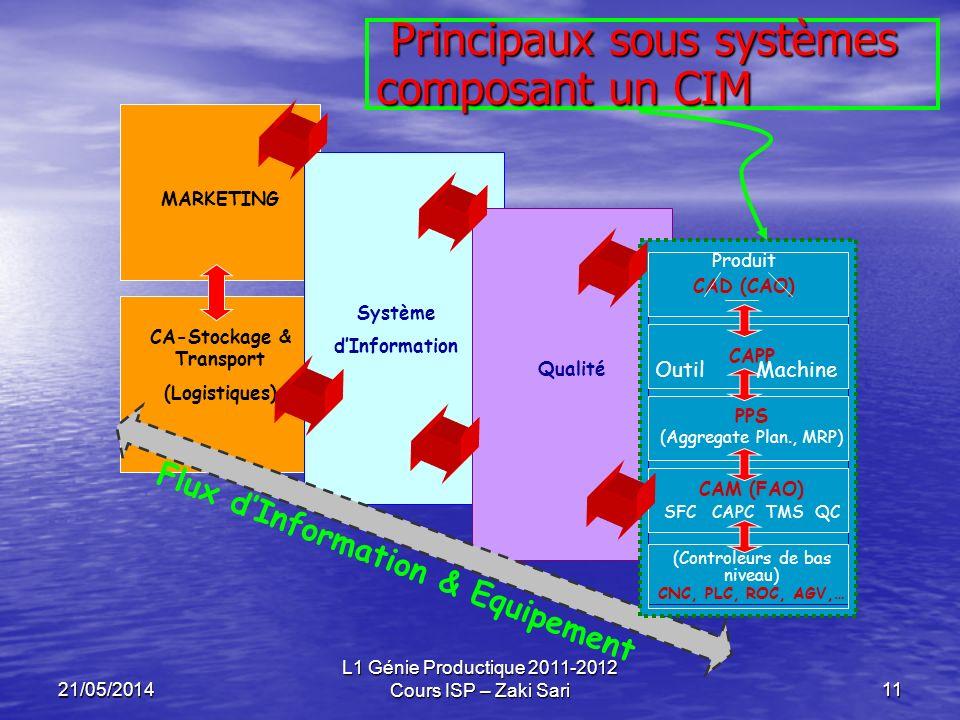 Principaux sous systèmes composant un CIM