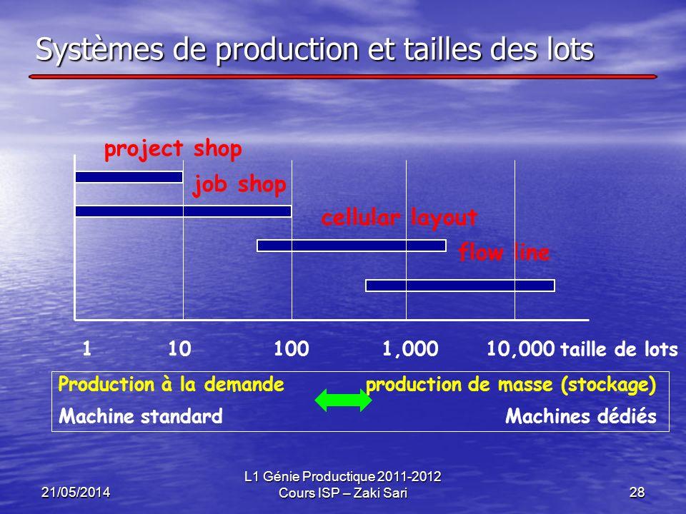 Systèmes de production et tailles des lots
