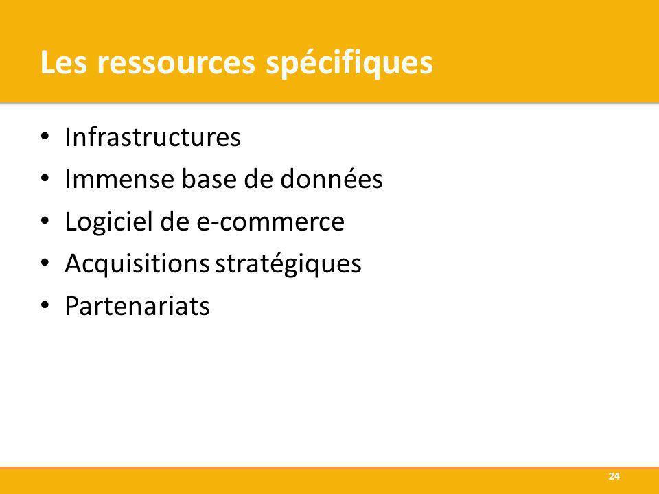 Les ressources spécifiques