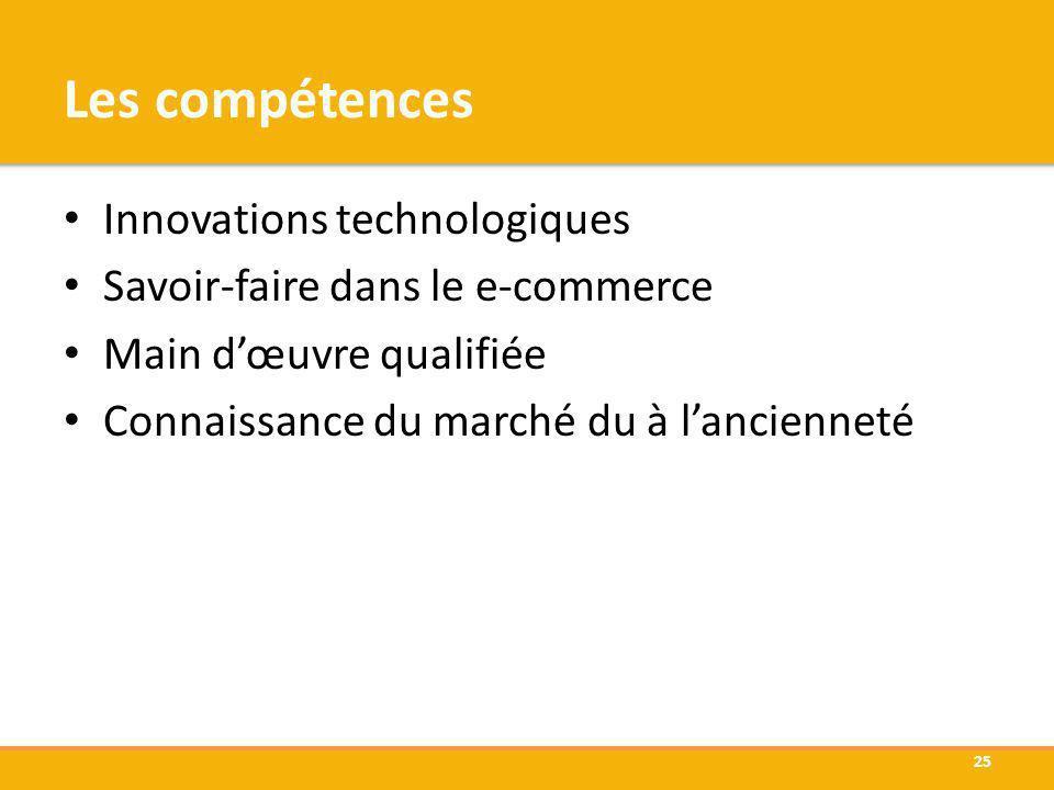 Les compétences Innovations technologiques