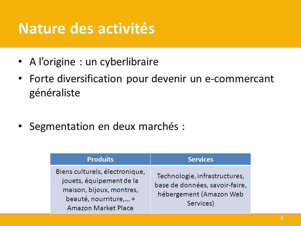 Nature des activités A l'origine : un cyberlibraire