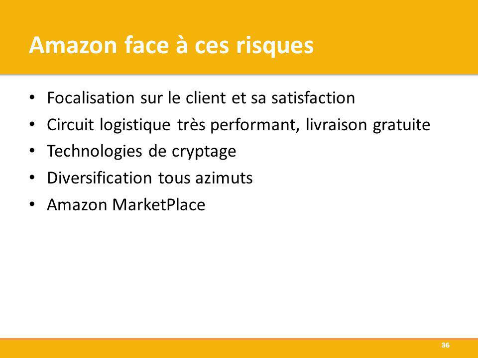 Amazon face à ces risques