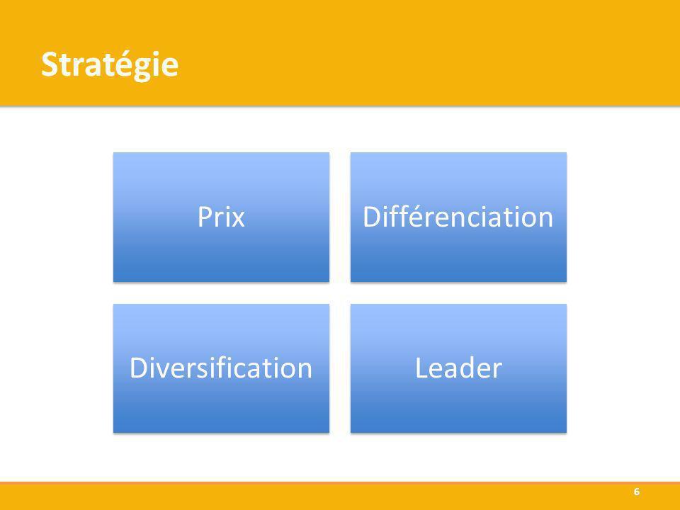 Stratégie Prix Différenciation Diversification Leader