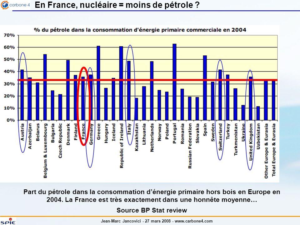 En France, nucléaire = moins de pétrole