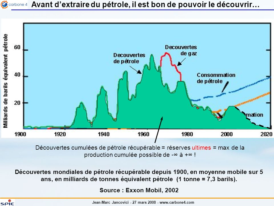 Avant d'extraire du pétrole, il est bon de pouvoir le découvrir…