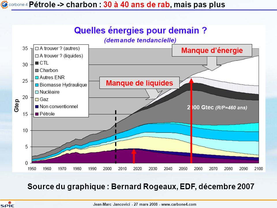 Source du graphique : Bernard Rogeaux, EDF, décembre 2007