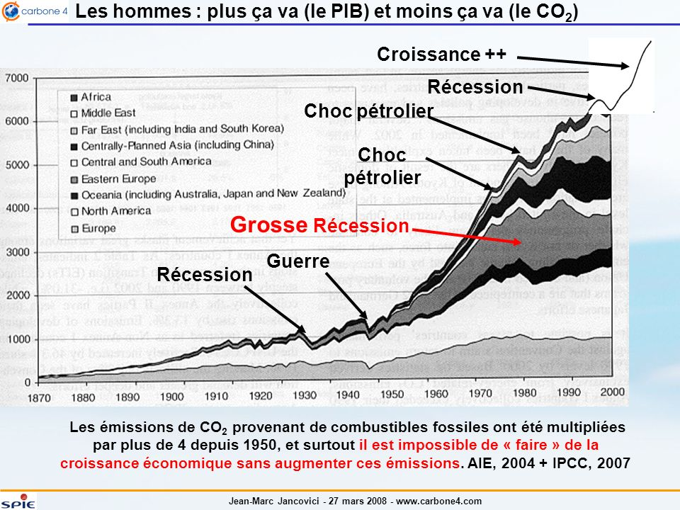 Les hommes : plus ça va (le PIB) et moins ça va (le CO2)