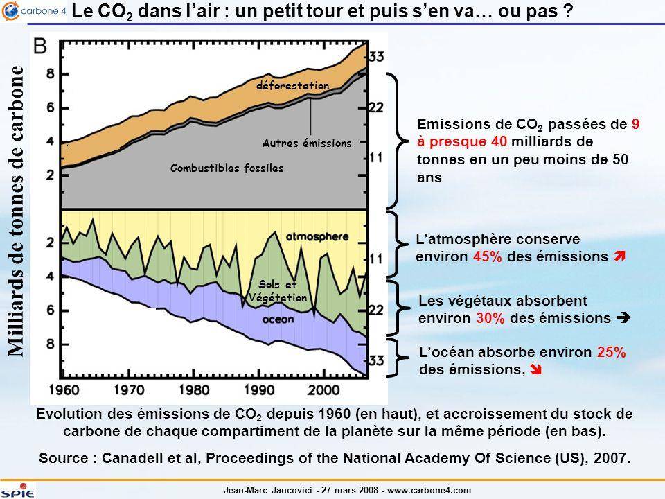 Milliards de tonnes de carbone Combustibles fossiles