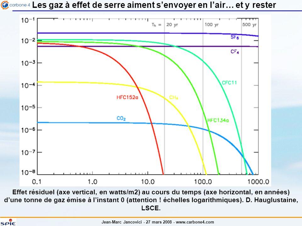 Les gaz à effet de serre aiment s'envoyer en l'air… et y rester