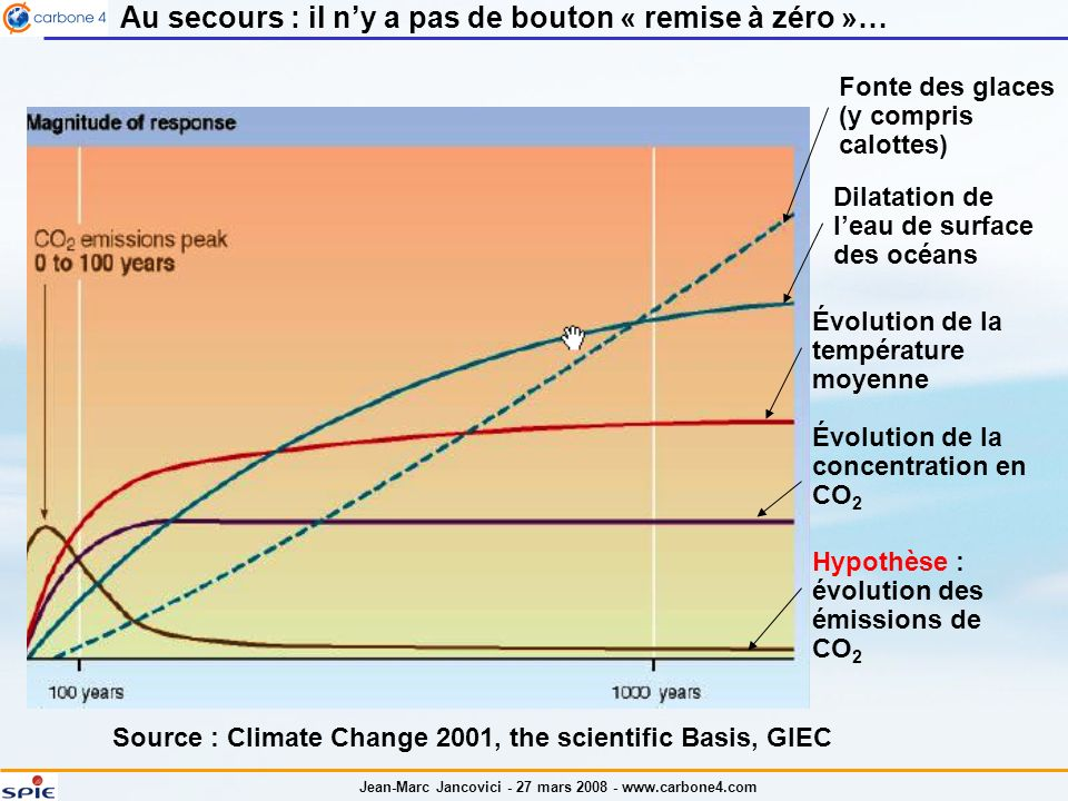 Source : Climate Change 2001, the scientific Basis, GIEC