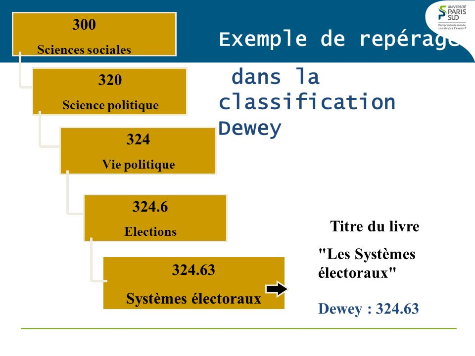 dans la classification Dewey