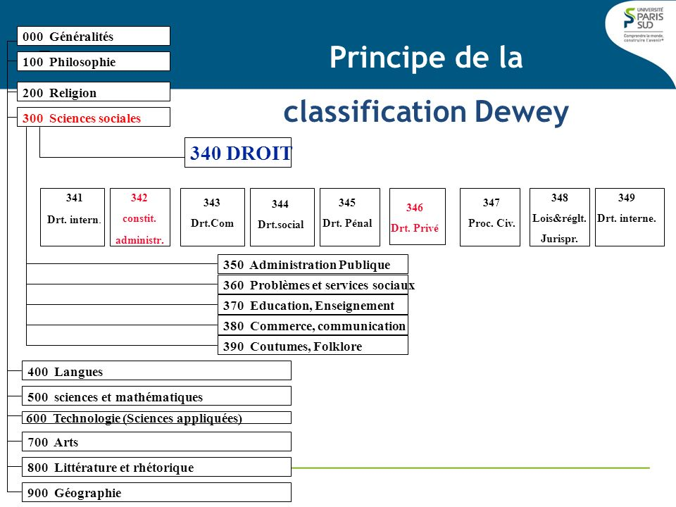 Principe de la classification Dewey