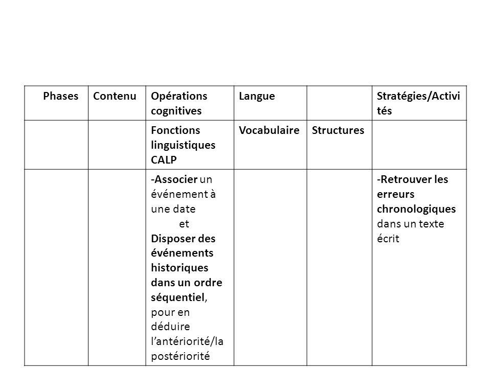 PhPhases Contenu. Opérations cognitives. Langue. Stratégies/Activités. Fonctions linguistiques CALP.