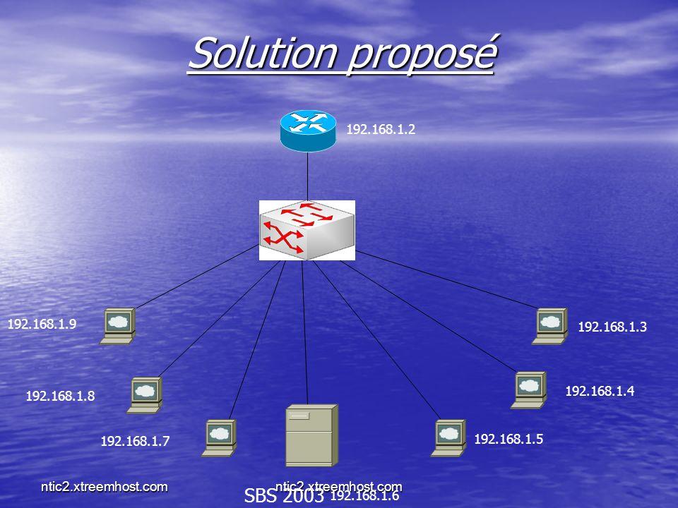 Solution proposé 192.168.1.2. 192.168.1.9. 192.168.1.3. 192.168.1.4. 192.168.1.8. 192.168.1.7.