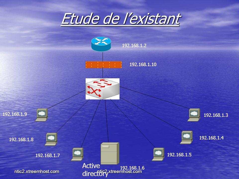 Etude de l'existant Active directory 192.168.1.2 192.168.1.10