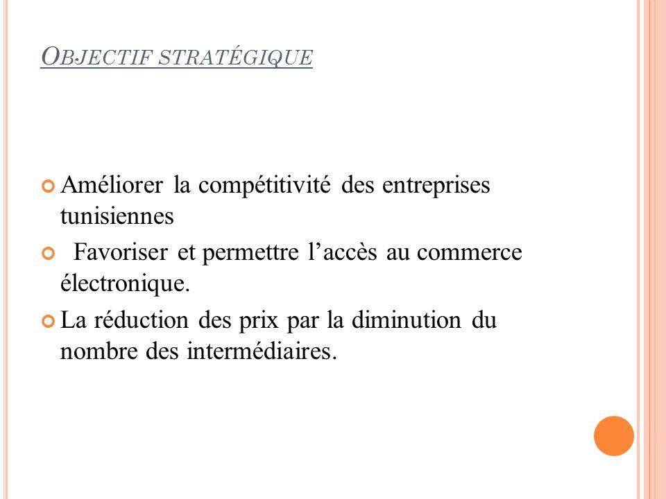 Améliorer la compétitivité des entreprises tunisiennes