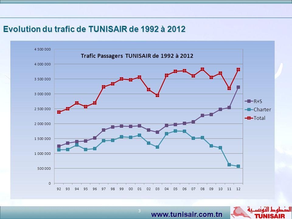 Evolution du trafic de TUNISAIR de 1992 à 2012