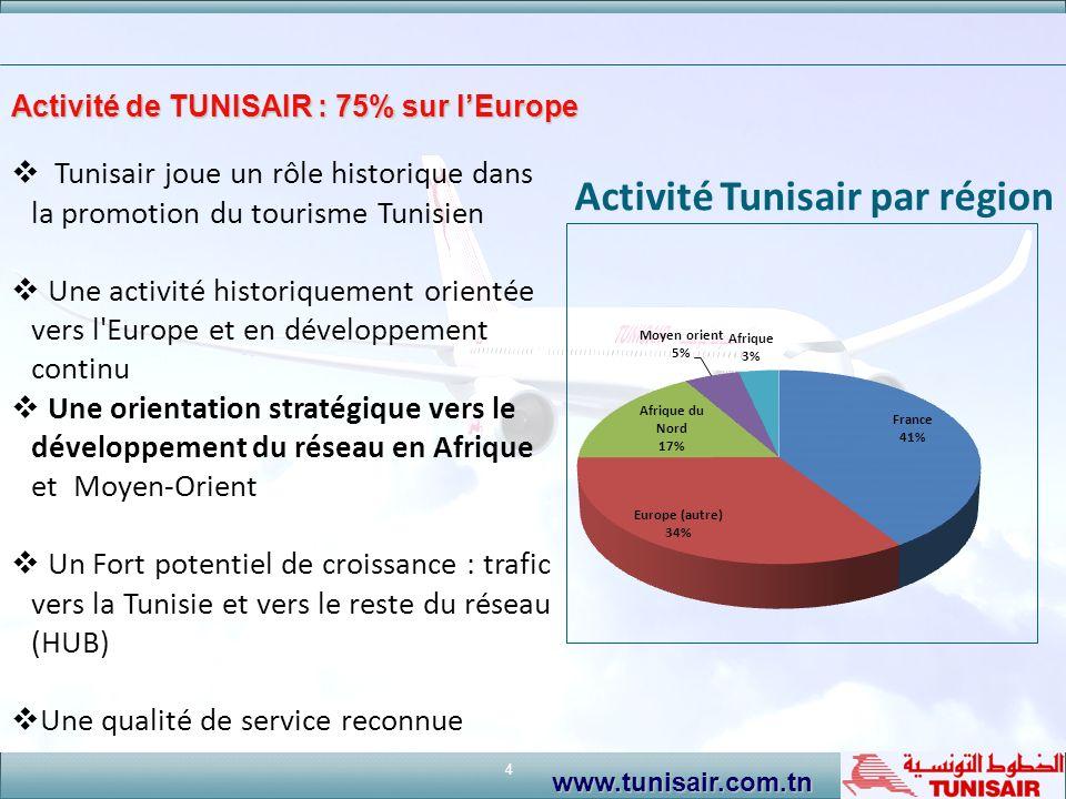 Activité de TUNISAIR : 75% sur l'Europe
