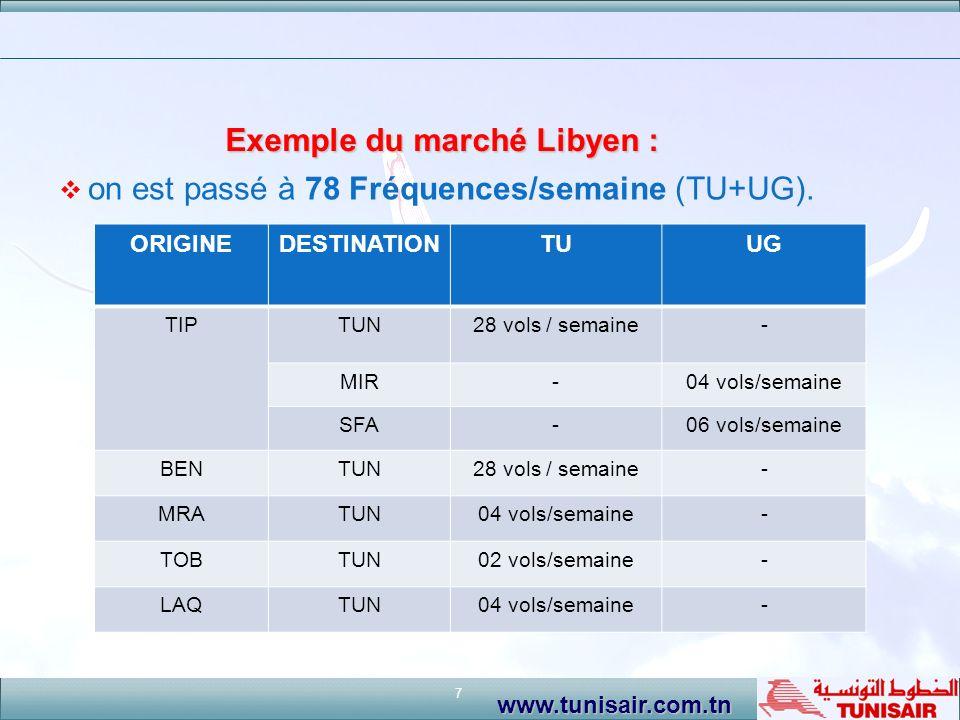 Exemple du marché Libyen :