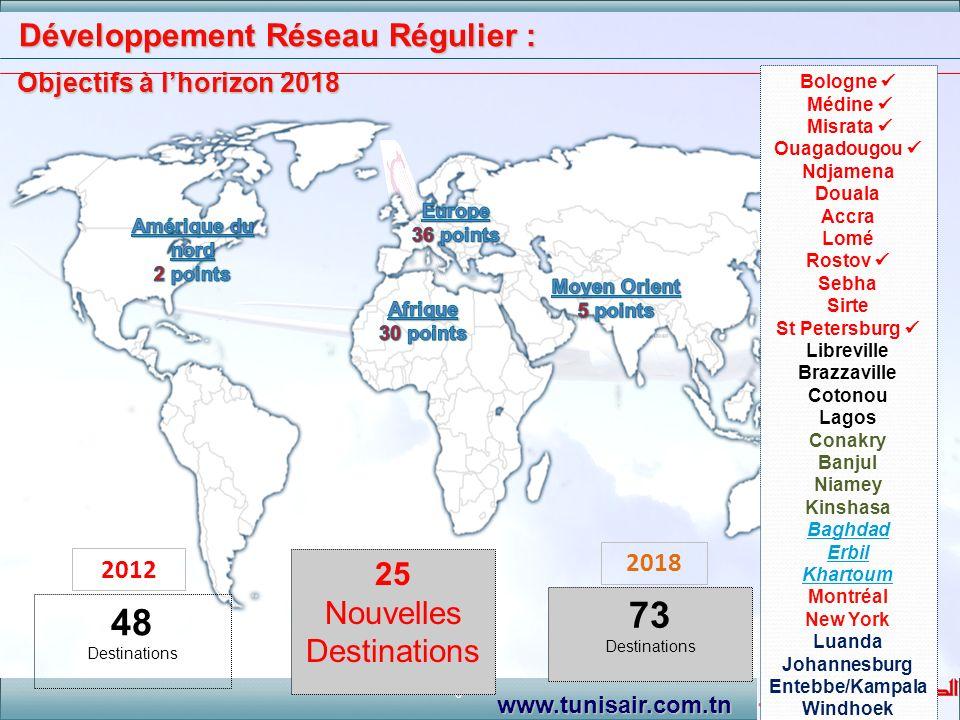 Développement Réseau Régulier : Objectifs à l'horizon 2018